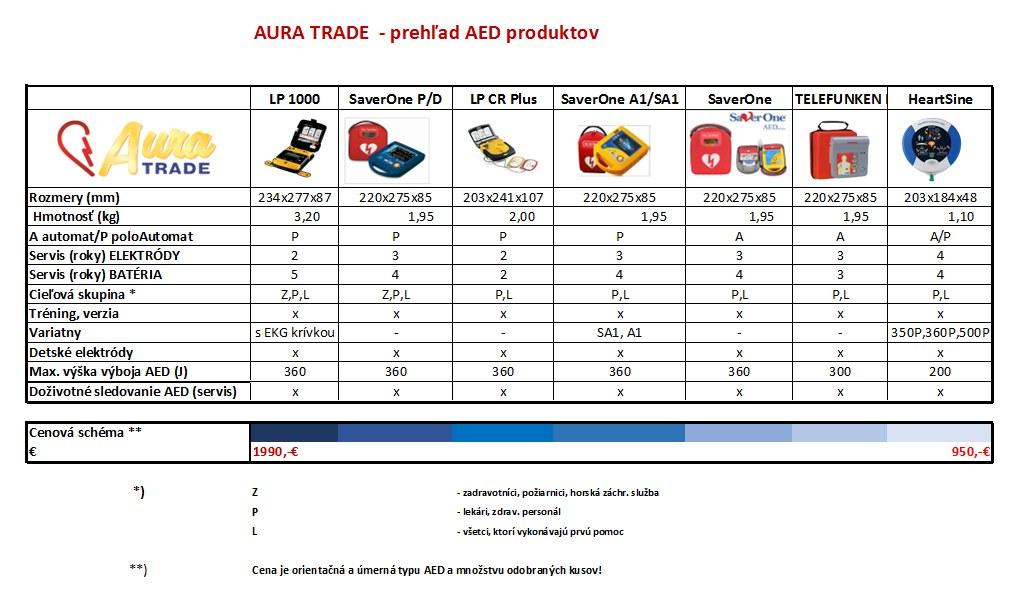 AuraTrade - defibrilátory AED