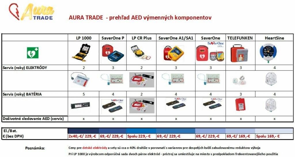 AuraTrade - komponenty a príslušenstvo